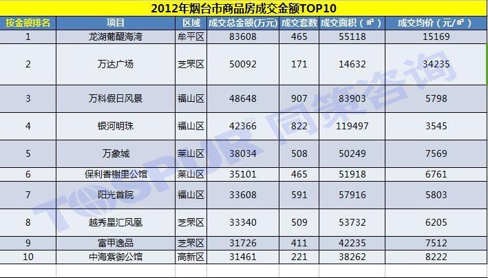 2012年烟台市商品房成交金额TOP10