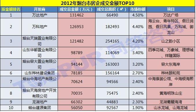 2012年烟台市房企成交金额TOP10