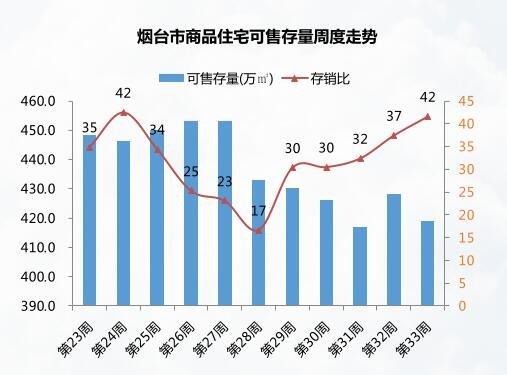 8.14-8.20烟台成交均价7634元/㎡ 城发泰颐新城成交居首