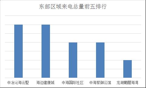 数据烟台:1.9-1.15腾讯房产400来电排行榜