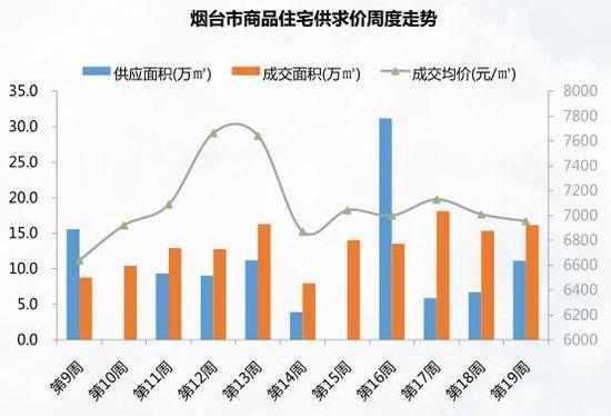 5.8-5.14烟台楼市周报 成交1591套 辰源雅景居首
