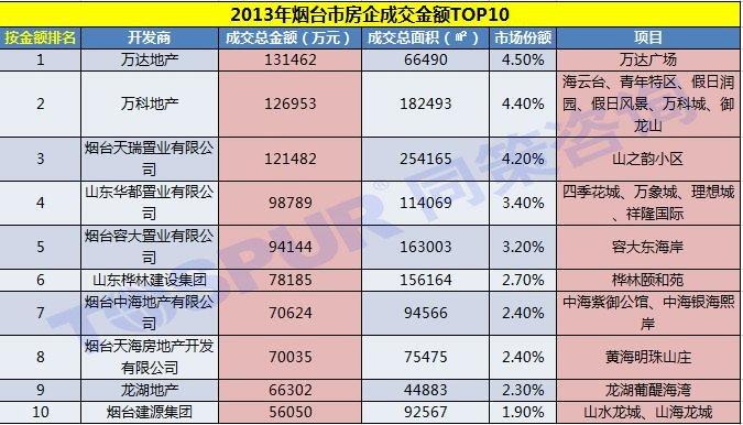 2013年烟台市房企成交金额TOP10