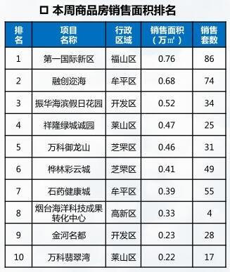 """烟台房价连续三周破""""9"""" 二线""""新秀""""势不可挡"""