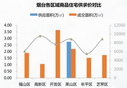 8.28-9.3烟台成交均价7711元/㎡ 万光山海城成交居首