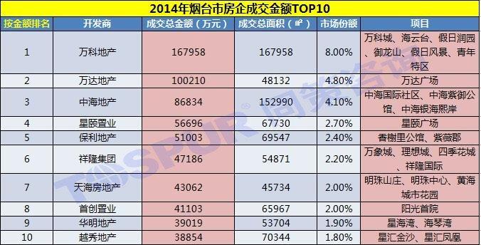 2014年烟台市房企成交金额TOP10
