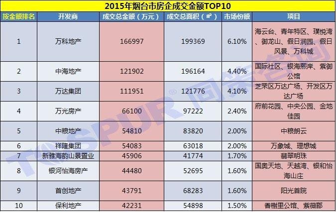 2015年烟台市房企成交金额TOP10