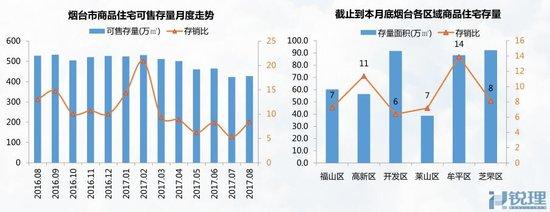 8月烟台楼市月报 成交均价8154元/㎡ 泰颐新城成交榜首