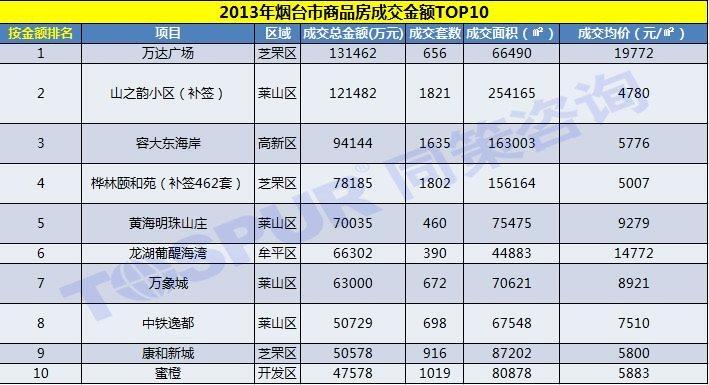 2013年烟台市商品房成交金额TOP10