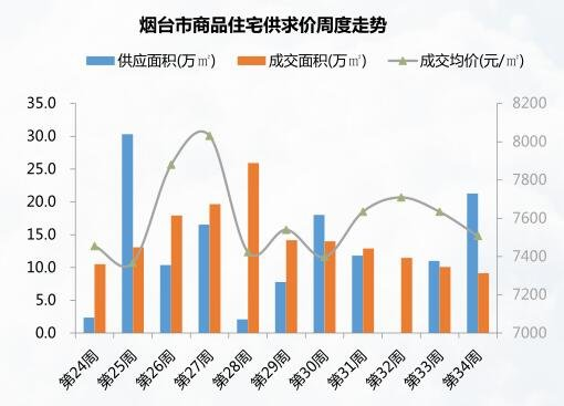 8.21-8.27烟台成交均价7507元/㎡ 山水龙城成交居首