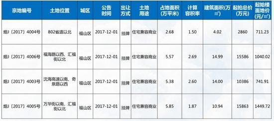 12月首周 烟台西部房企发力 万科城夺排行榜三冠