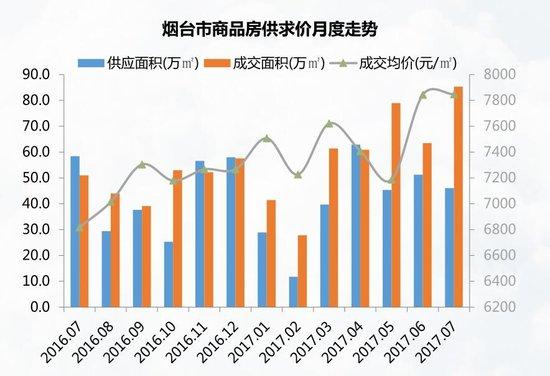 7月烟台楼市月报 成交均价7848元/㎡ 佰和悦府居成交榜首