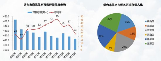 9.1-9.17烟台楼市均价7736元/㎡ 中海国际社区成交居首