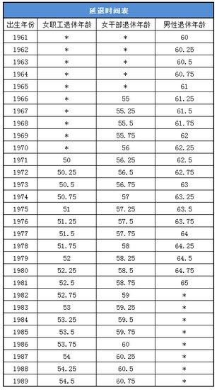 新退休年龄计算公式来了 算算自己多少岁退休
