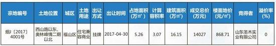 4.24-4.30烟台楼市周报 成交1753套嵛景华城居首