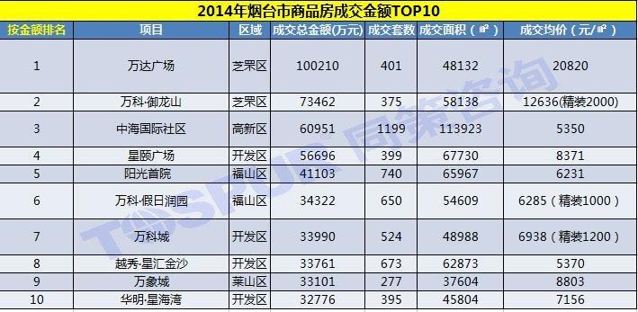 2014年烟台市商品房成交金额TOP10