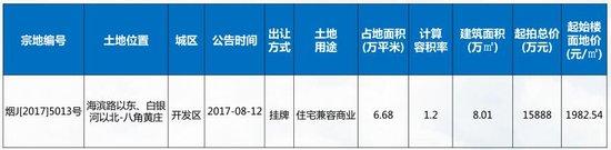 8.7-8.13烟台成交均价7709元/㎡ 城发泰颐新城成交居首