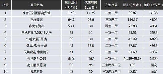 桦林颐和苑尾盘销售 户型面积为114平123平和140平