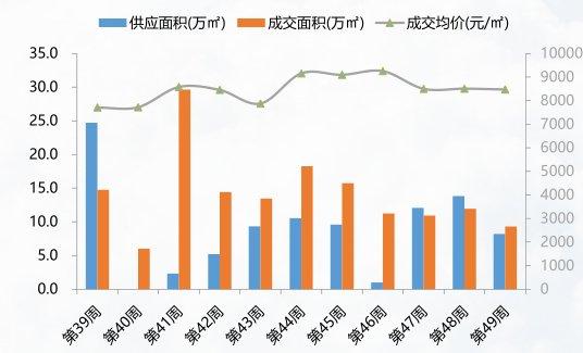淡季来临房地产市场走弱 上周住宅市场存销比为2个月来最高值