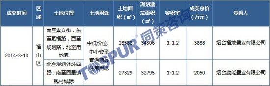 3月第二周(3.10-16)7项目新获预售 2宗土地成交