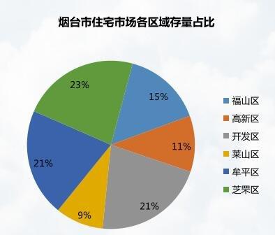 7.10-7.16烟台楼市周报 成交2363套 佰和悦府居首