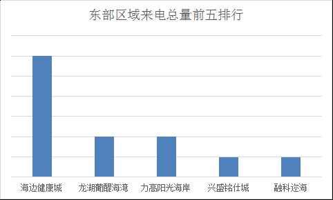 数据烟台:1.30-2.5腾讯房产400来电排行榜