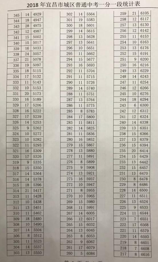 宜昌中考录取分数线划定 你家孩子能上哪所高中?
