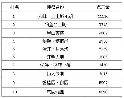 宜昌一周热点楼盘top10 半山雲庭开盘冲前三