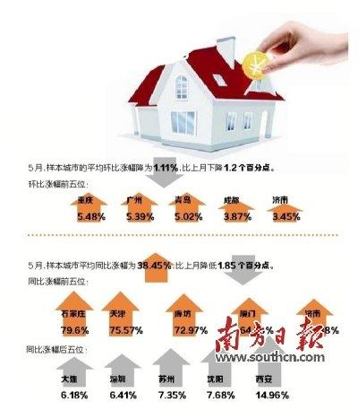 社科院报告:5月热点城市房价涨速整体回落