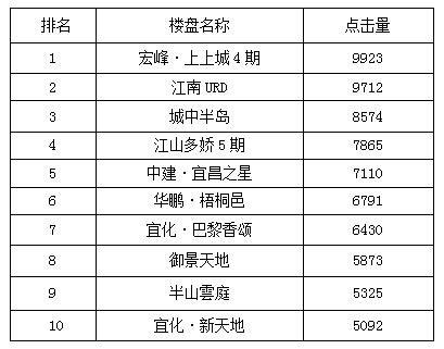 宜昌一周热点楼盘top10 周末推新楼盘关注高