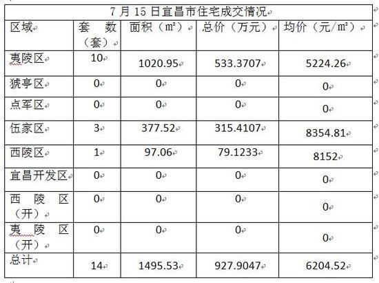 7月15日宜昌市住宅成交14套 成交均价6204.52元/㎡