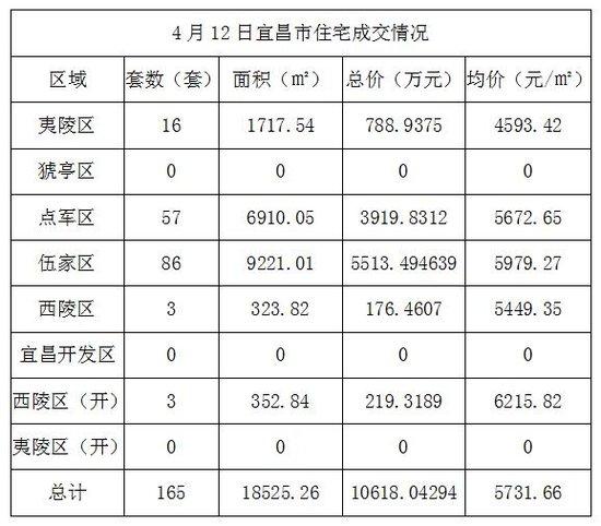 4月12日宜昌住宅成交165套 成交均价5731.66元/㎡