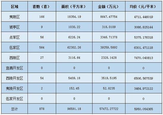 宜昌楼市持续升温 上周住宅成交均价环比涨14.21%