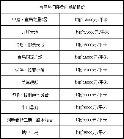"""探宜昌房价 """"5""""字头楼盘寥寥无几"""