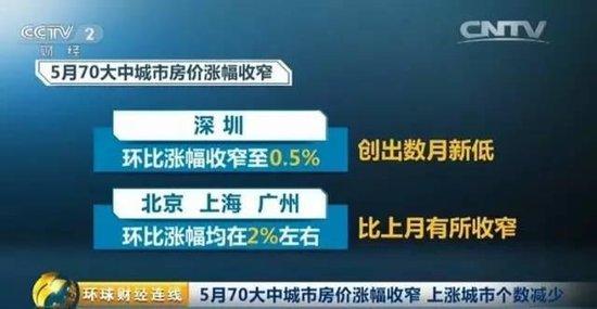 5月70城房价:宜昌等三线城市领涨