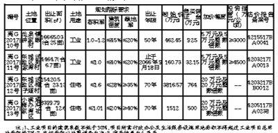 国土局:夷陵区四宗国有建设用地使用权挂牌出让公告