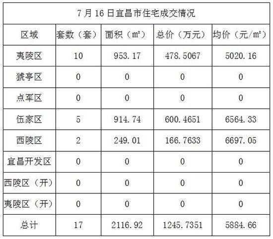 7月16日宜昌住宅成交17套 成交均价5884.66元/㎡