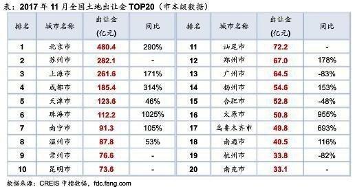 11月各线城市供地同比全降 北京揽金480亿居首