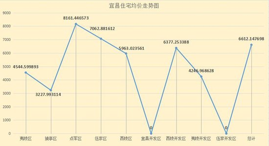 """""""银十""""末尾宜昌卖房527套 成交均价环比涨7.03%"""