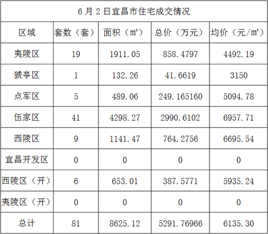 6月2日宜昌住宅成交81套 成交均价6135元/㎡