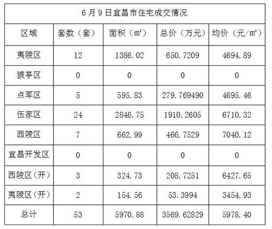 6月9日宜昌住宅成交53套 成交均价5978.40元/㎡