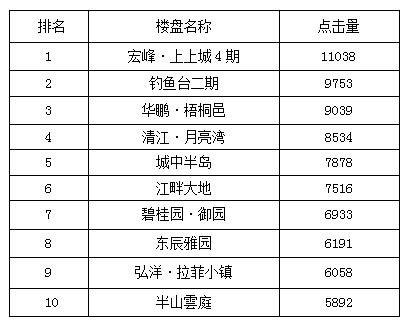 宜昌一周热点楼盘top10 上上城连续九周领跑楼市