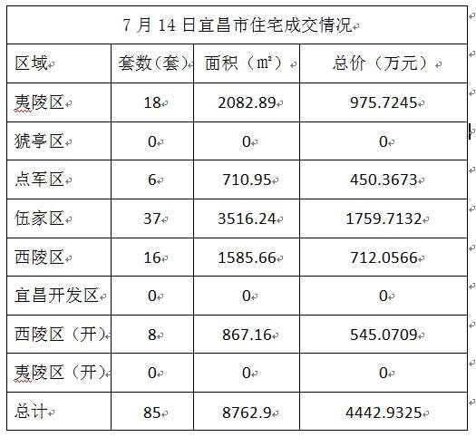 数据风暴:7月14日宜昌市住宅成交85套