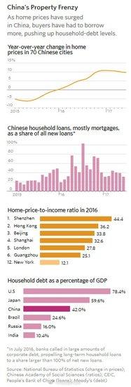 外媒称中国楼市的调控力度越大 中国人就越想买!