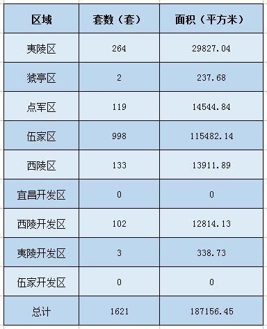 楼市年底也疯狂 上周宜昌住宅成交量环比涨77.74%