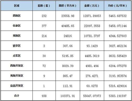 银十中期宜昌楼市发力 成交套数增162.01%