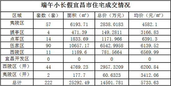 宜昌楼市端午三天成交222套 同比上涨144%