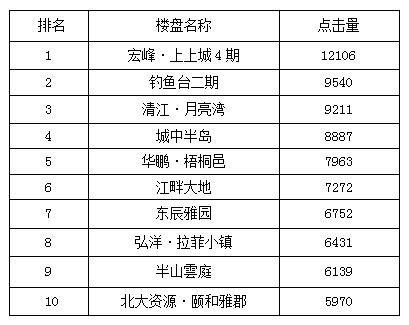 宜昌一周热点楼盘top10 周末推新楼盘扎堆前五