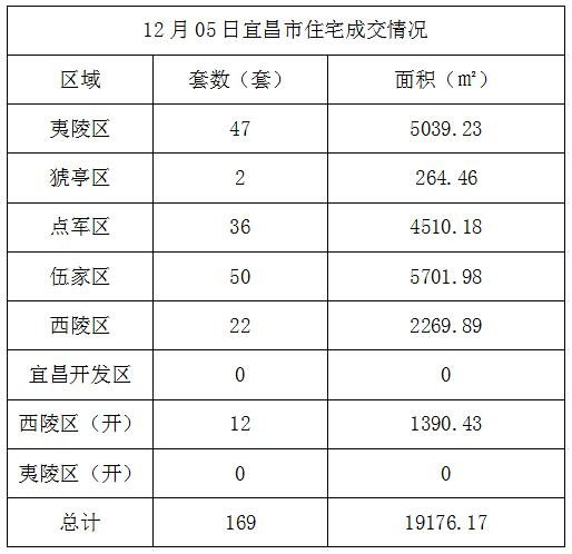 数据风暴:12月05日宜昌住宅成交169套