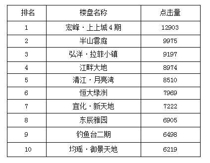 宜昌一周热点楼盘top10 宏峰上上城4期稳居榜首
