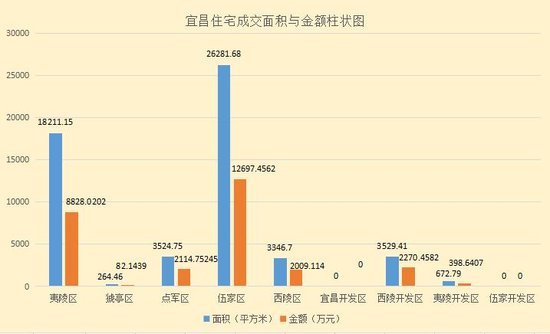 淡季不淡!七月首周宜昌住宅成交514套同比显著上涨